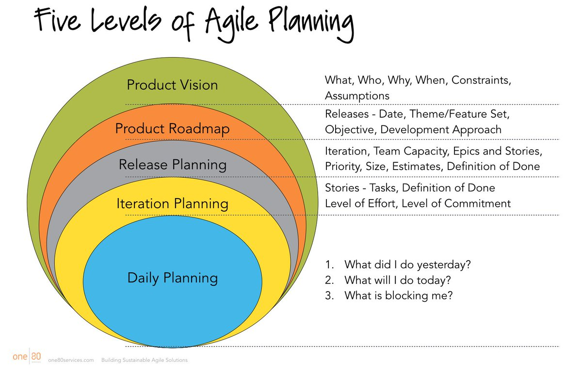 """One80 Services on Twitter: """"Five levels of planning. Get the most out of  your planning sessions. #agile… """""""