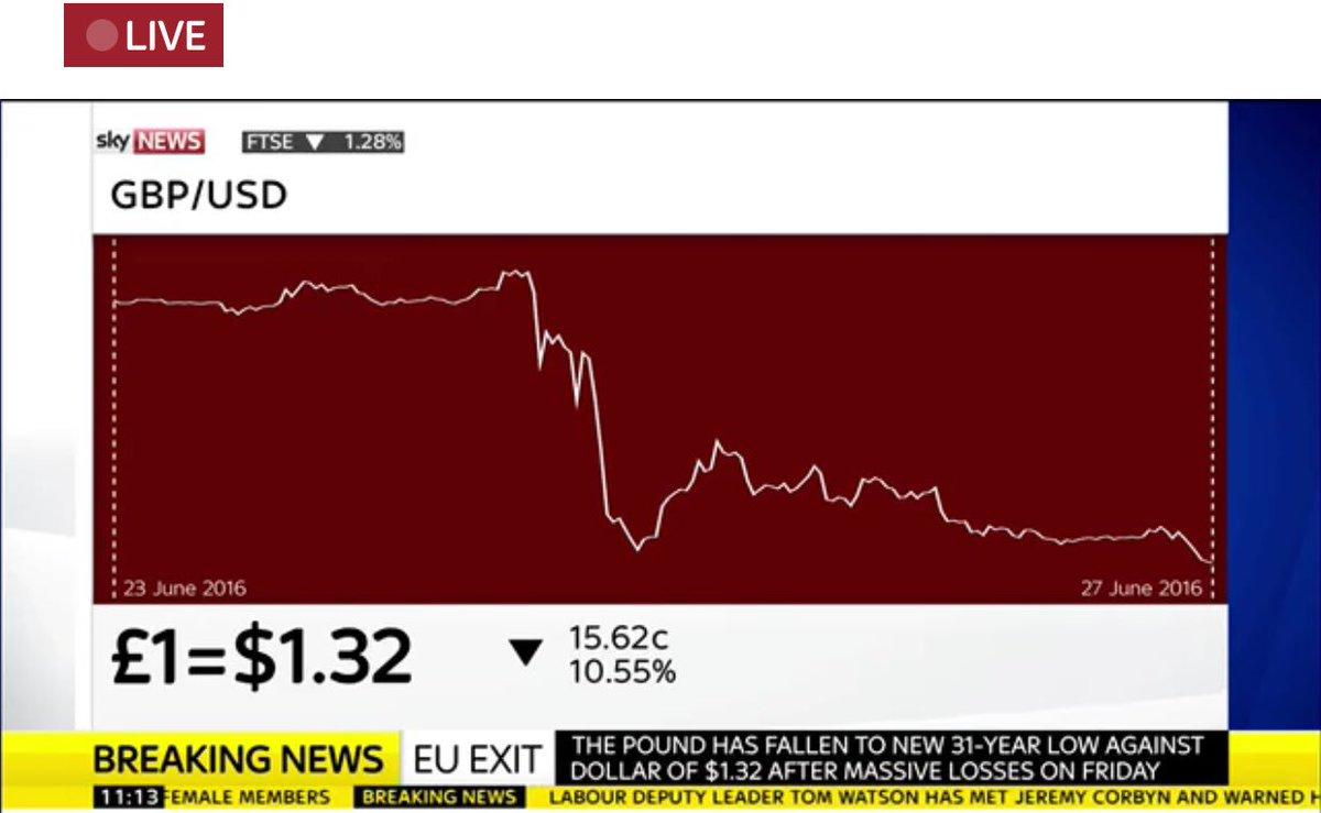 "At 0930 Boris Johnson: ""the pound is stable"" - it has now fallen to a new 31 year low versus the dollar https://t.co/41swM1WGtK"