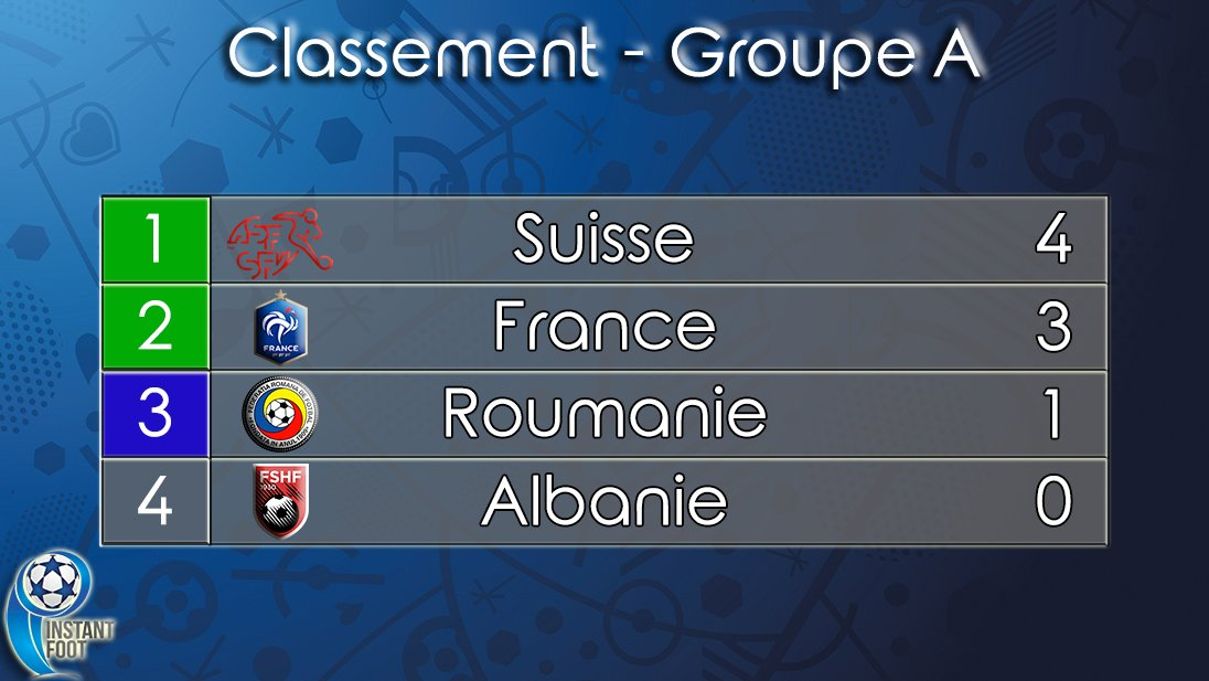 Instant Foot On Twitter Euro2016 Groupe A