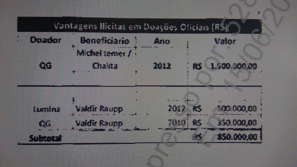 """Planilha do delator Machado aponta pagto de """"vantagens ilícitas em doações oficiais"""" para """"Michel Temer/Chalita"""": https://t.co/n0e1iaqOwM"""