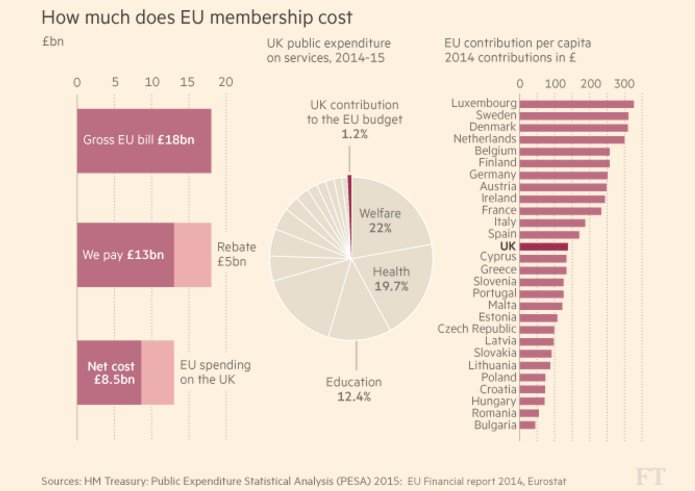 All @FT coverage on #Brexit is now free until polling day: try this great visual guide   https://t.co/TxoCyjNuH0 https://t.co/0FFlCvBk4p