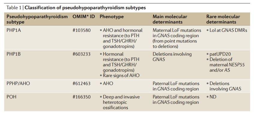 #pseudohypoparathyroidism hashtag on Twitter
