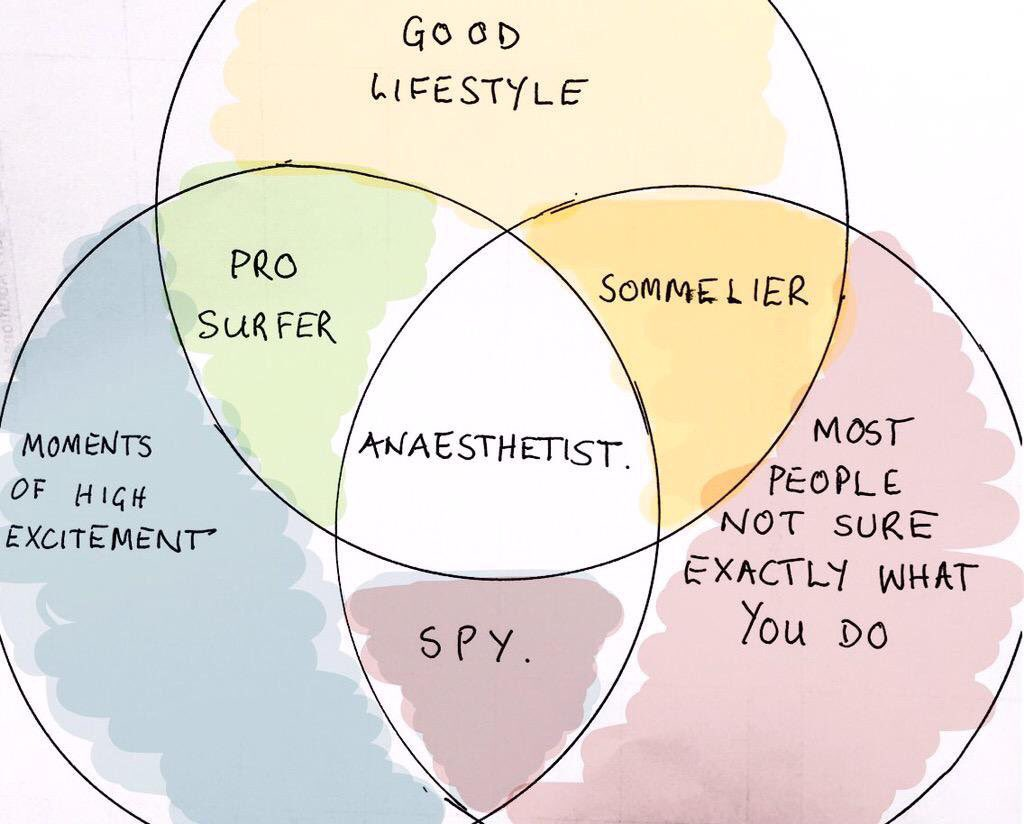 Dr helgi on twitter the venn diagram for orthopodssmaccdub 0 replies 2 retweets 17 likes pooptronica