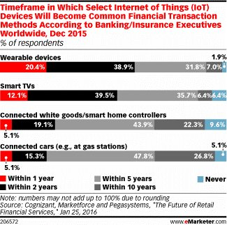 Your IoT devices could soon become the only way you pay for things