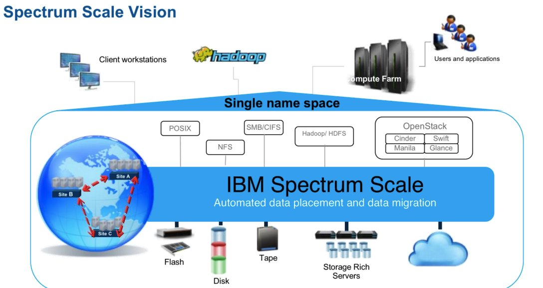 IBM's @DouglasOF shares the vision for IBM Spectrum Scale - the future is bright! Deploy anywhere & on any platform. https://t.co/6XJYkitqng