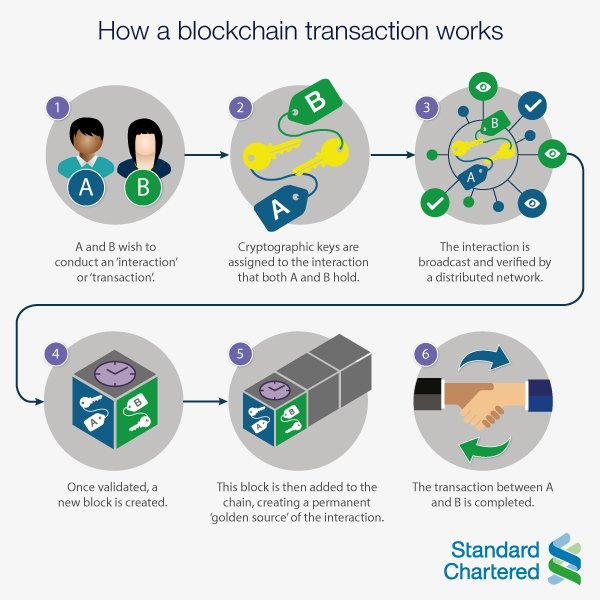How does a #blockchain transaction work?Great & simple visual by Standard Chartered https://t.co/yYeVopUU8t #fintech
