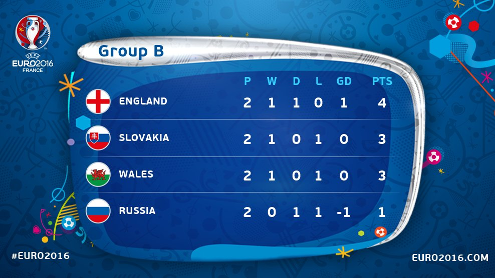 Uefa Nations League On Twitter Group B Standings After Matchday 2 Euro2016