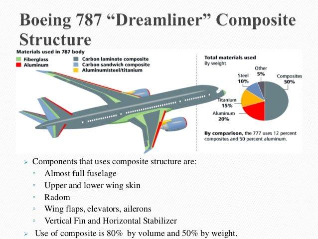 Diablo 174 On Twitter Quot Composite Materials In Boeing 787