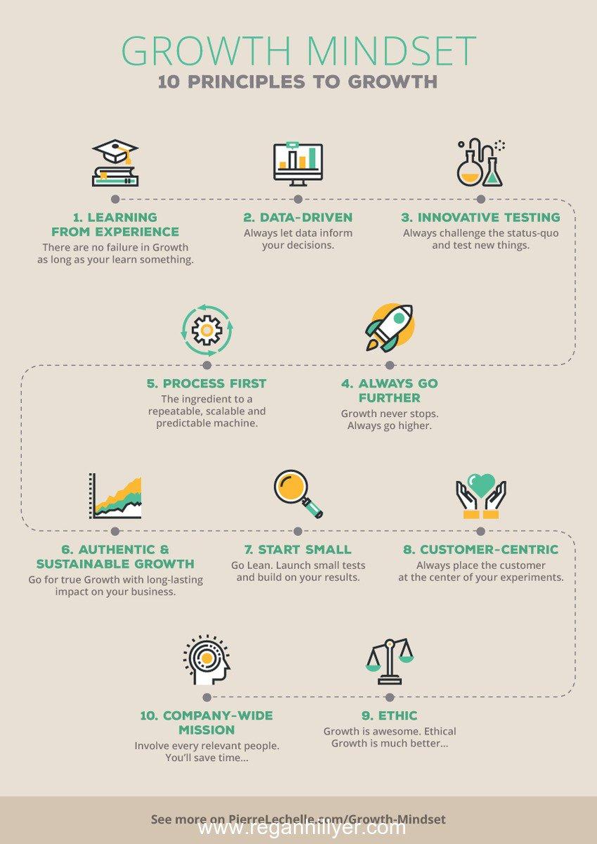 #GrowthMindset  : 10 Principles to Growth#askregan  #locationfree  #coach  #entrepreneur   #business  #empower https://t.co/8Mo6LdcWFI