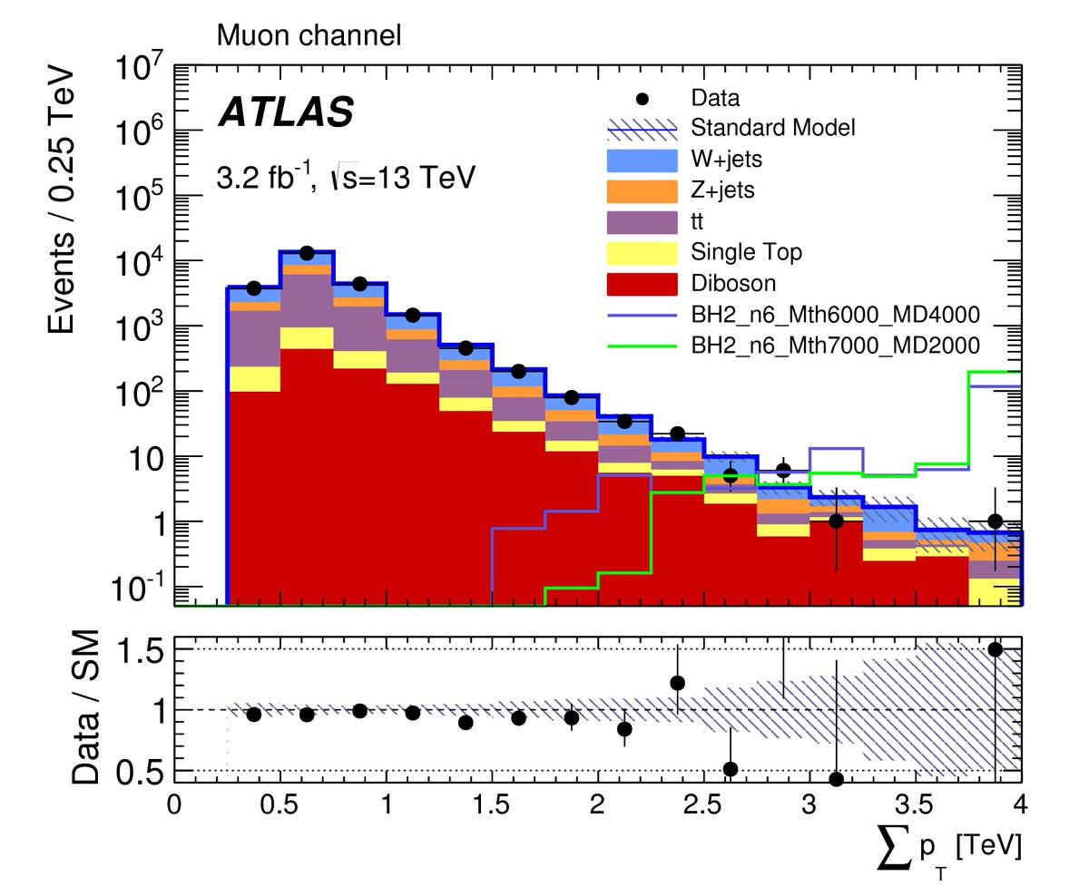 Why is gravity so weak? Well, maybe it isn't. https://t.co/ezlBuDrnoh via @ATLASExperiment #LHCP2016 https://t.co/1NbA3zRxhU