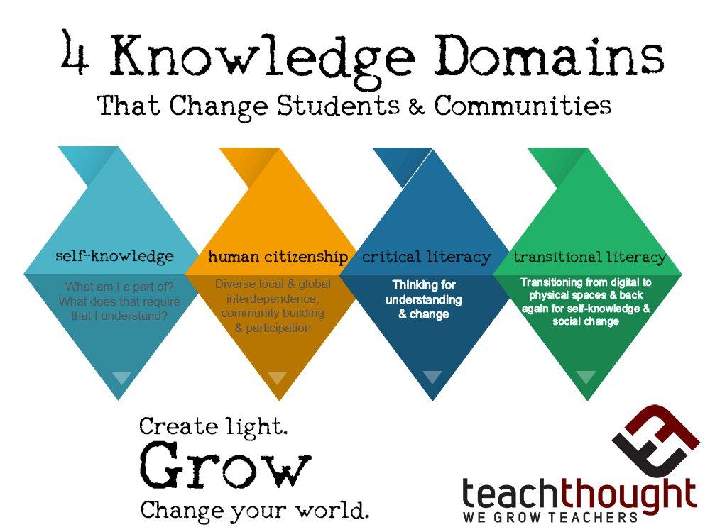 The Paradigm Shift: 4 Goals Of 21st Century Learning https://t.co/a2YdnIh2jw https://t.co/c0j9u1c4Fz
