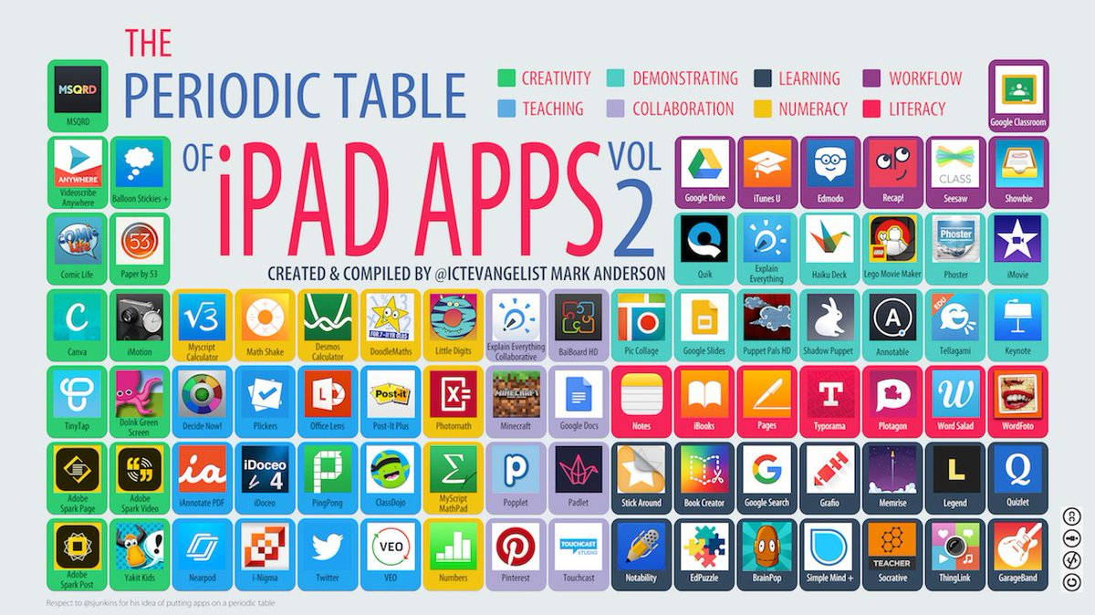 Mark Anderson On Twitter Now Live My Periodic Table Of Ipad