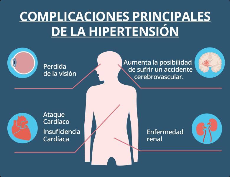 Formas de conseguir de atención a Hipertensión portal