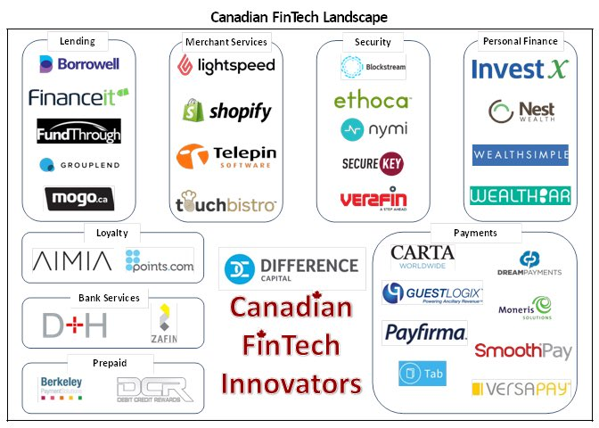 Bank of Canada White Paper  #Fintech and the Financial Ecosystem: Evolution or Revolution?   https://t.co/cp9B5QYDTB https://t.co/t1FmImCkqW