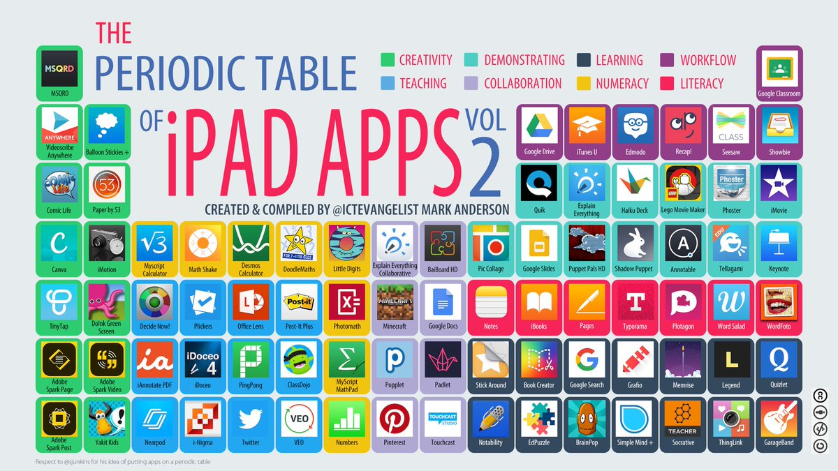 Alex corbitt on twitter the periodic table of ipad apps volume 2 alex corbitt on twitter the periodic table of ipad apps volume 2 by ictevangelist edchat education satchat elearning edtech urtaz Image collections