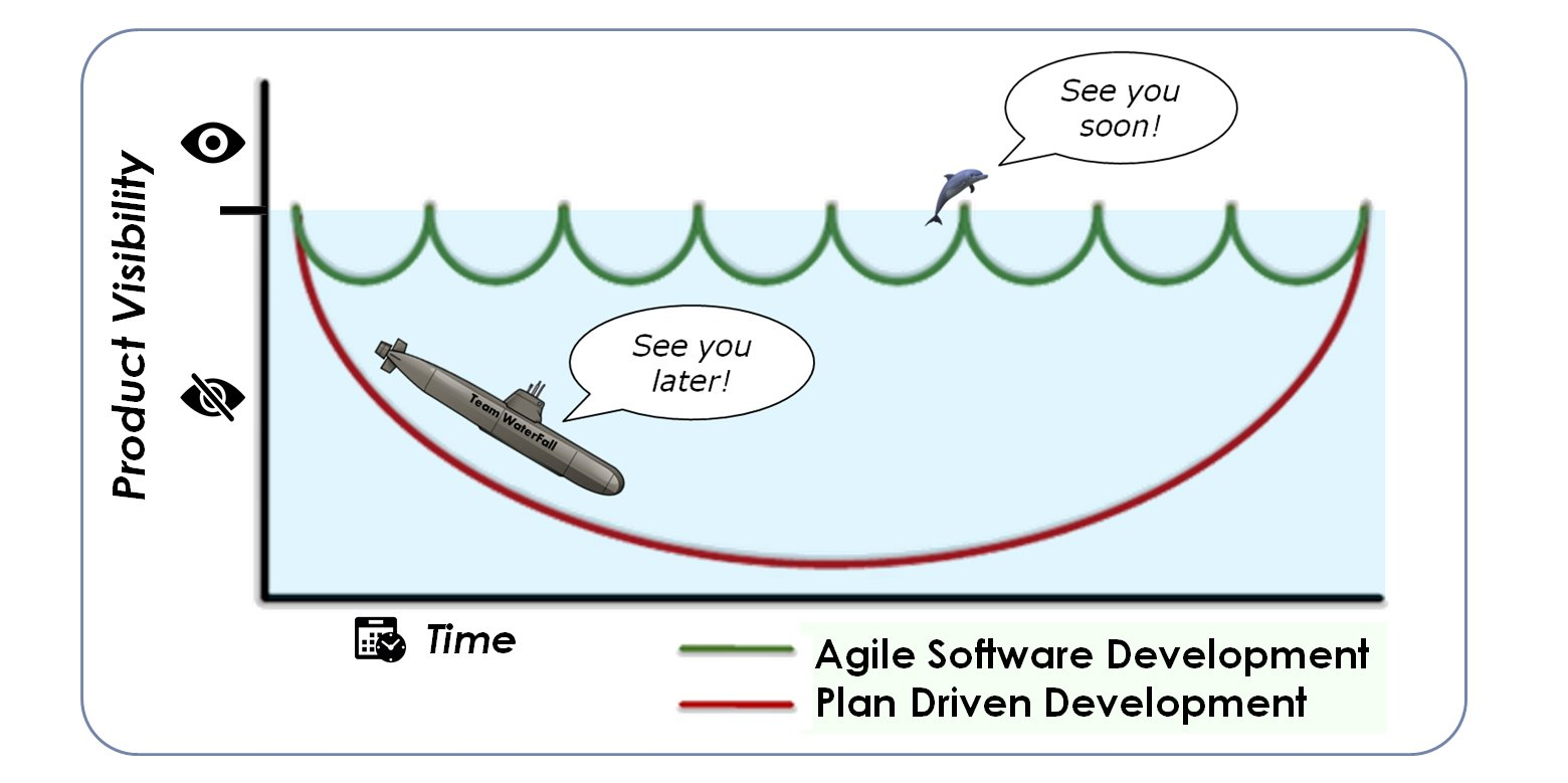 Marc hemerik on twitter agile vs waterfall product for When to use agile vs waterfall