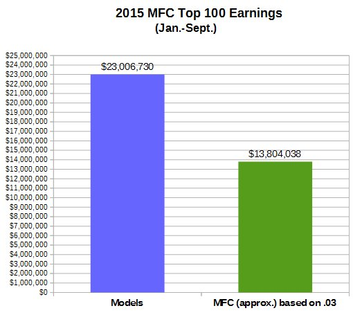 Models mfc top The 10