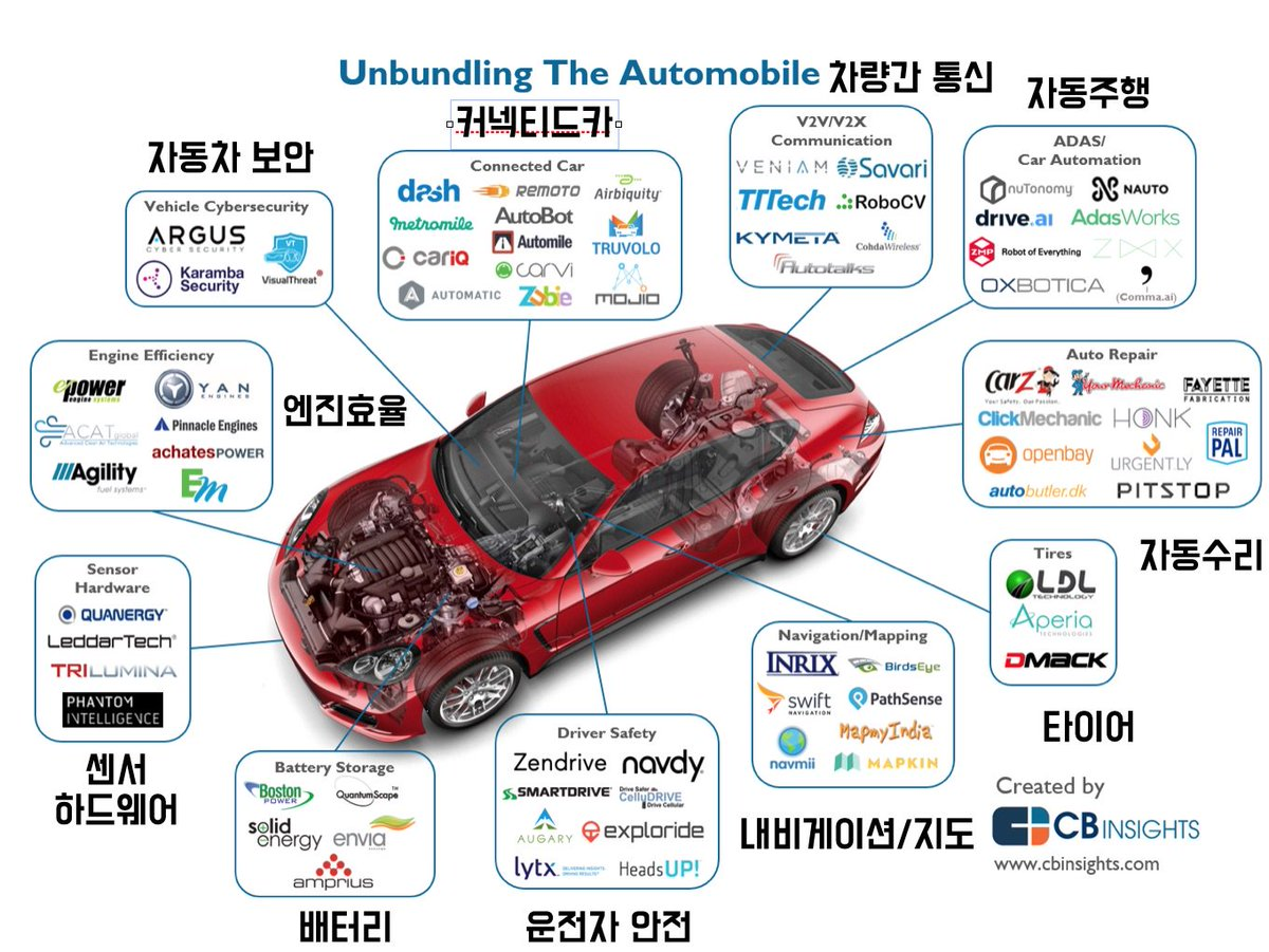 Jungwook Lim On Twitter Unbundling The Automobile