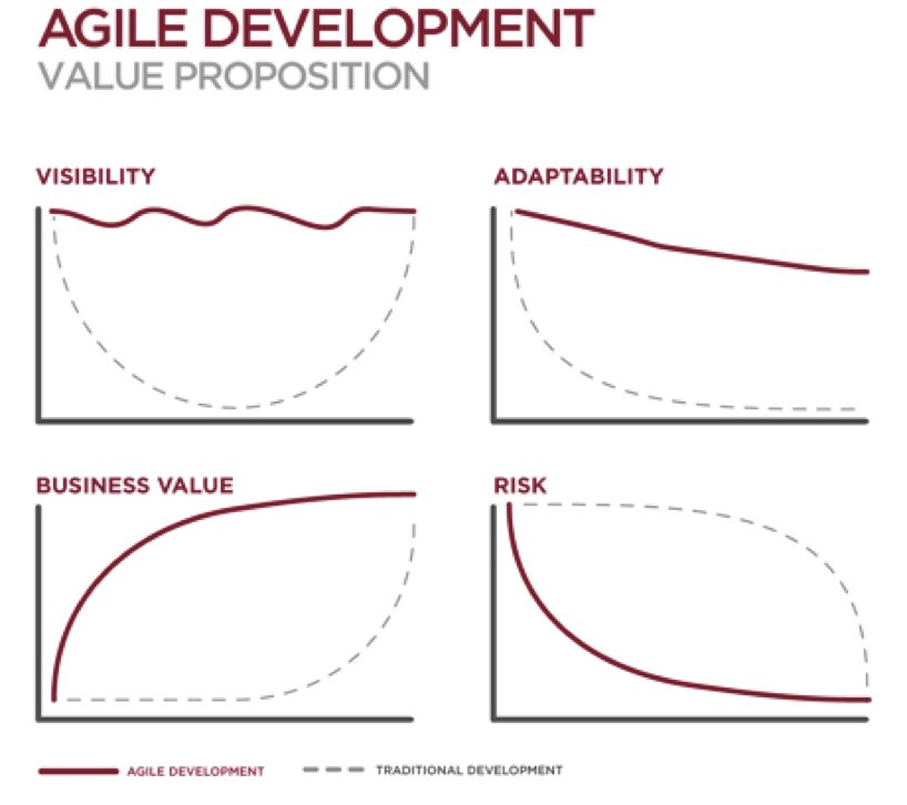 Marc hemerik on twitter agile vs waterfall product for Agile project management vs traditional project management