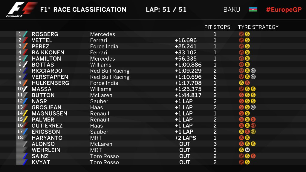 f1 results - photo #27