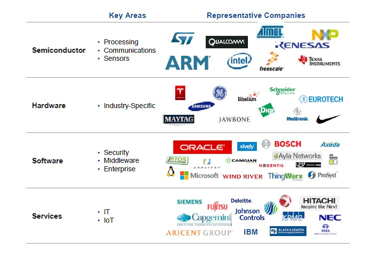 Open Market Demo Shows Power of Internet of Things Ecosystem for Industrial and Commercial applications