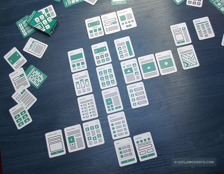 UX FlowChart Card : モバイルの画面遷移を超短時間で作るにはいい感じ。細かく突き詰めていくと、オリジナルのカードを作りたくなりそう。 https://t.co/Q6PG74GWmP https://t.co/jkAGCYwCJd