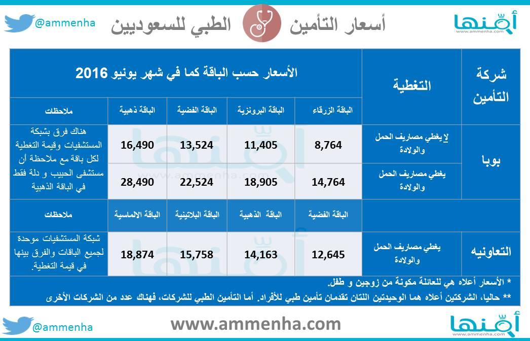 أسعار الباقات في التعاونية و بوبا. الباقات هي (الفضية، ذهبية،البلاتينية، الالماسية) في التعاونية و (الزرقاء، البرونزية، الفضية، ذهبية) في شركة بوبا. List of health insurance rates for Saudis in Buba and tawuniya.