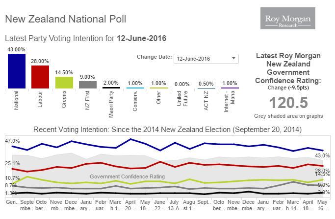 National 43%, Lab/Grns 42.5% NZF 9% - Latest @roymorganonline poll https://t.co/Ys7ova9HHO https://t.co/gqdrGEJMLs