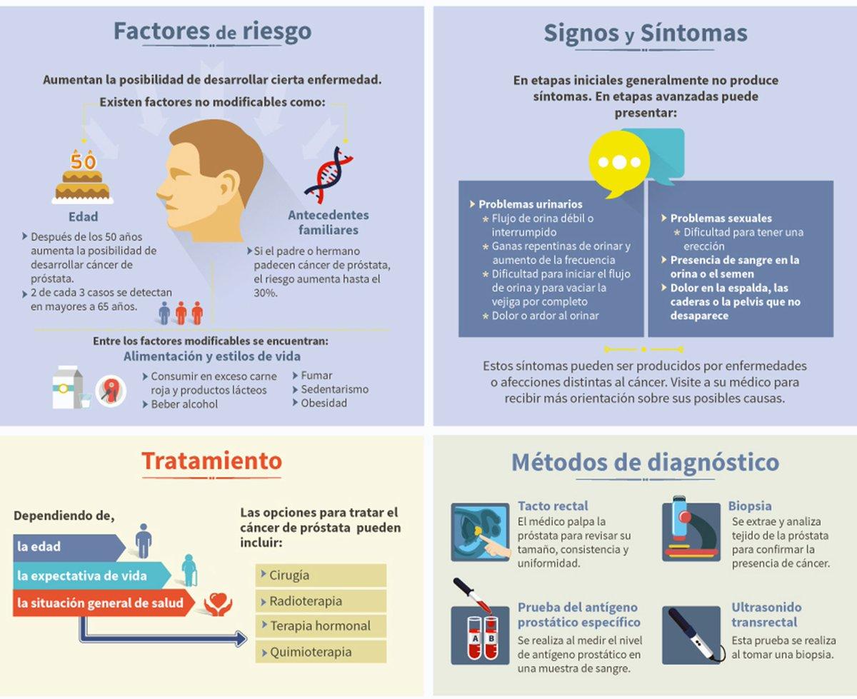 síntomas iniciales de cáncer de próstata