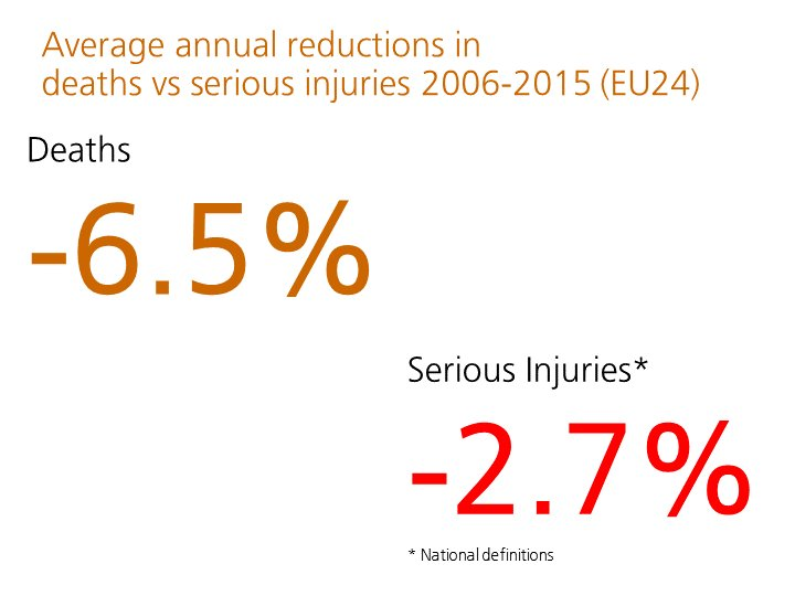 Serious road injuries in Europe falling more slowly than deaths. EU target needed. #pin10 https://t.co/RhU3p8sSNs