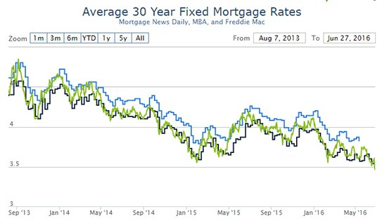 Mortgage rates continue to new 3-year lows following last week's #Brexit headlines. https://t.co/q1ZAoQRCzX https://t.co/vsJJOBtlIX