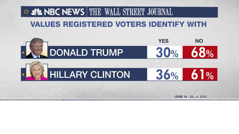 JUST IN: More than 60% of voters say both Clinton and Trump don't have the values they identify with. #MTPDaily https://t.co/n5Es2AX0o2