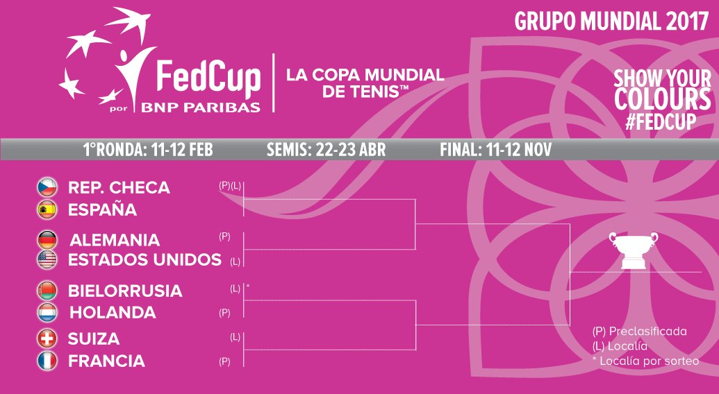 "Sorteo Fed Cup 2017""></a></p><p><br /></p> 			 			 				<div id="