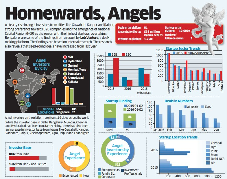 #Infographic: Now #NCR has more #startups than #Bengaluru
