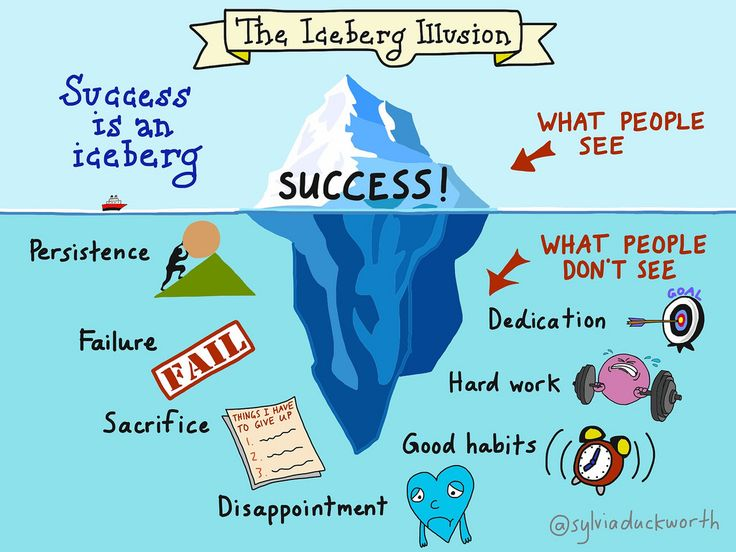 Success is an iceberg by @sylviaduckworth #pblcourse https://t.co/7q9blzSmd9