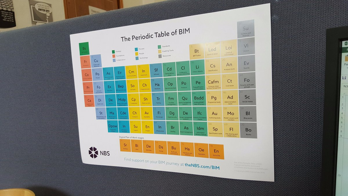 Stefan mordue on twitter have you got your periodic table of bim stefan mordue on twitter have you got your periodic table of bim on the pratice wall wed be keen to see photographs of this bimtable urtaz Gallery