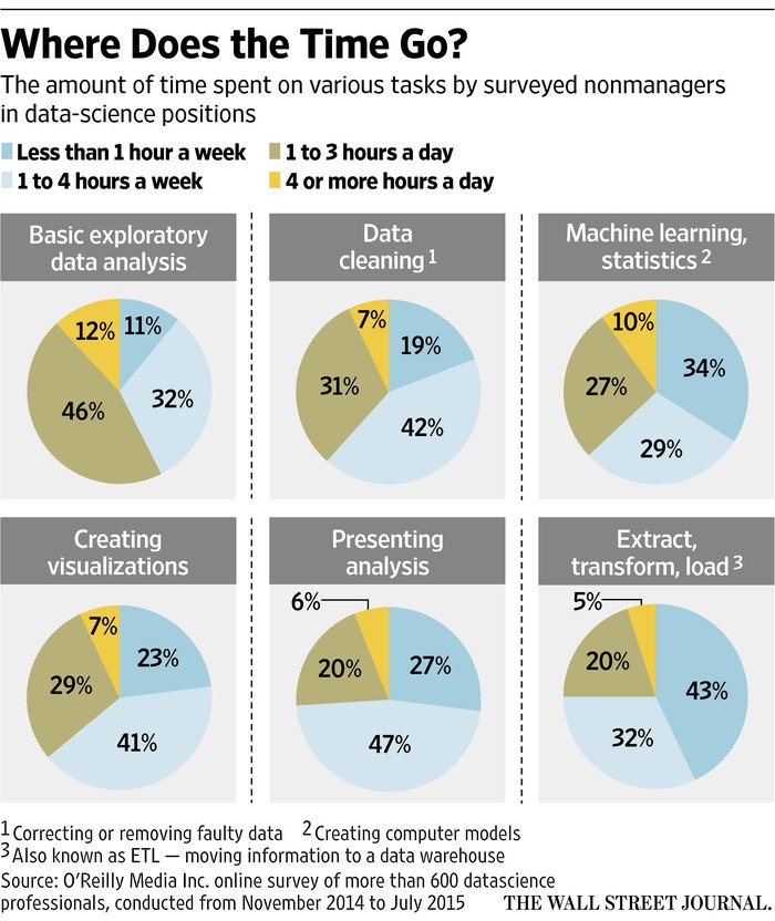 What Data Scientists Do All Day at Work