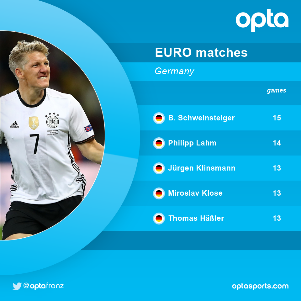 15 - @BSchweinsteiger makes his 15th app at the EUROs  setting a new German record. Legend. #NIRGER @DFB_Team_EN https://t.co/nSo2ovFsoS