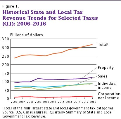 Historical State and Local Tax Revenue Trends for Selected Taxes (Q1): 2006–2016