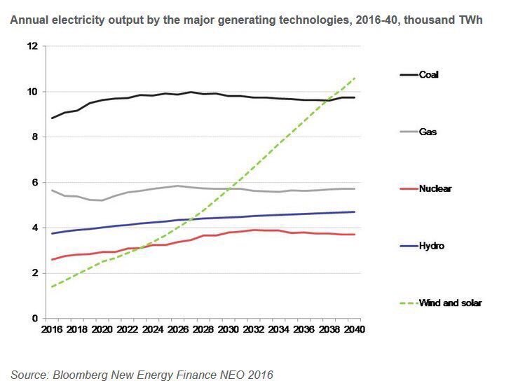 RT @robertoglezcano Growth of #renewableenergy is impressive, but must be accelerated for 1.5/ 2°C goal by https://t.co/GNObqogbNu