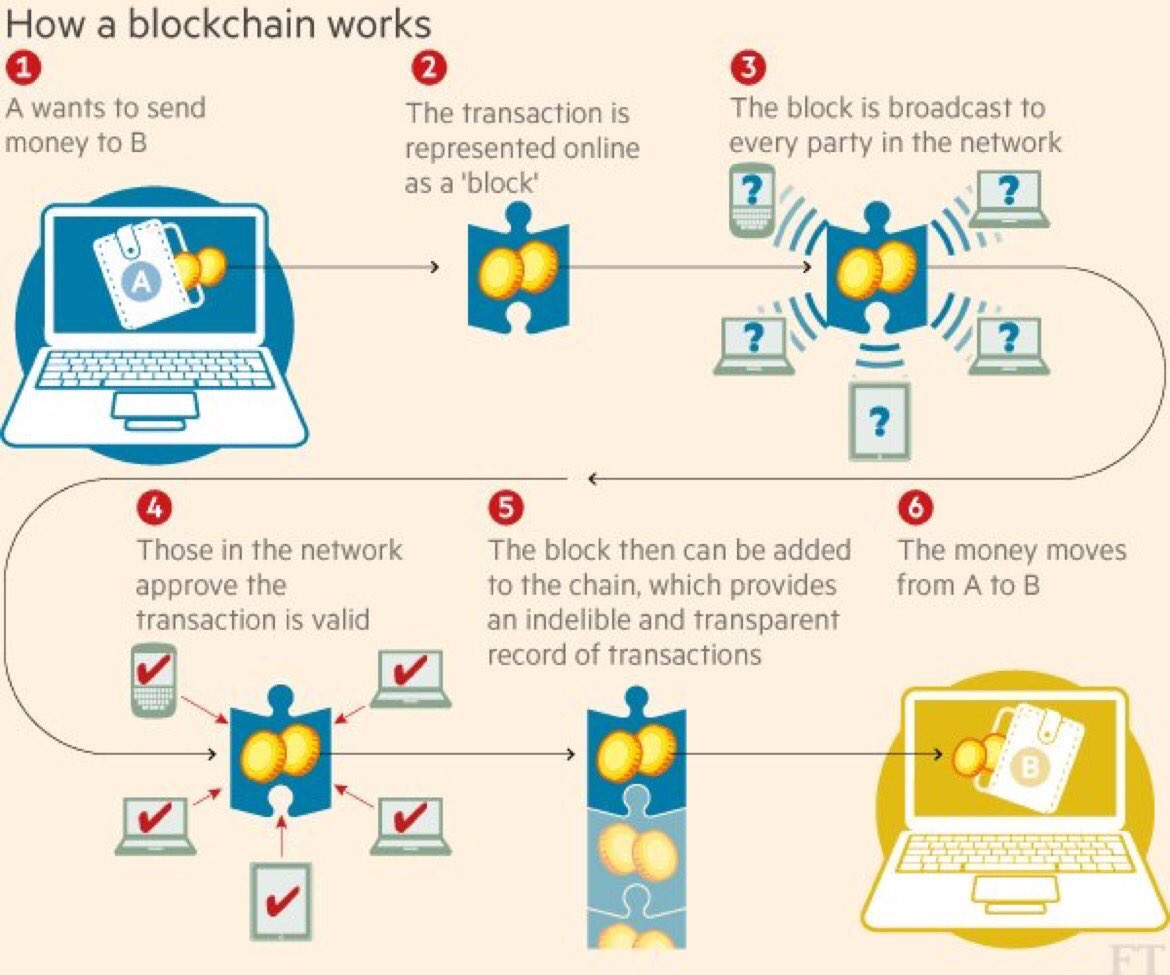 Flowchart of how blockchain works