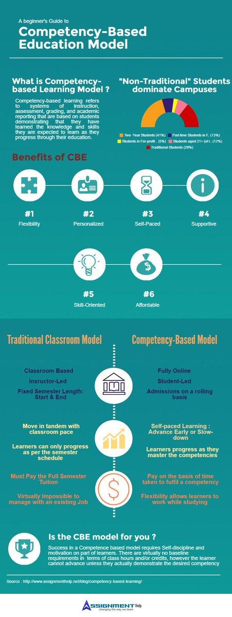 A Guide to Competency-Based Education Model https://t.co/EzJ05wjifc #edteach #ELAChat #espechat #kidscancode #nced https://t.co/AqKTwtPa24