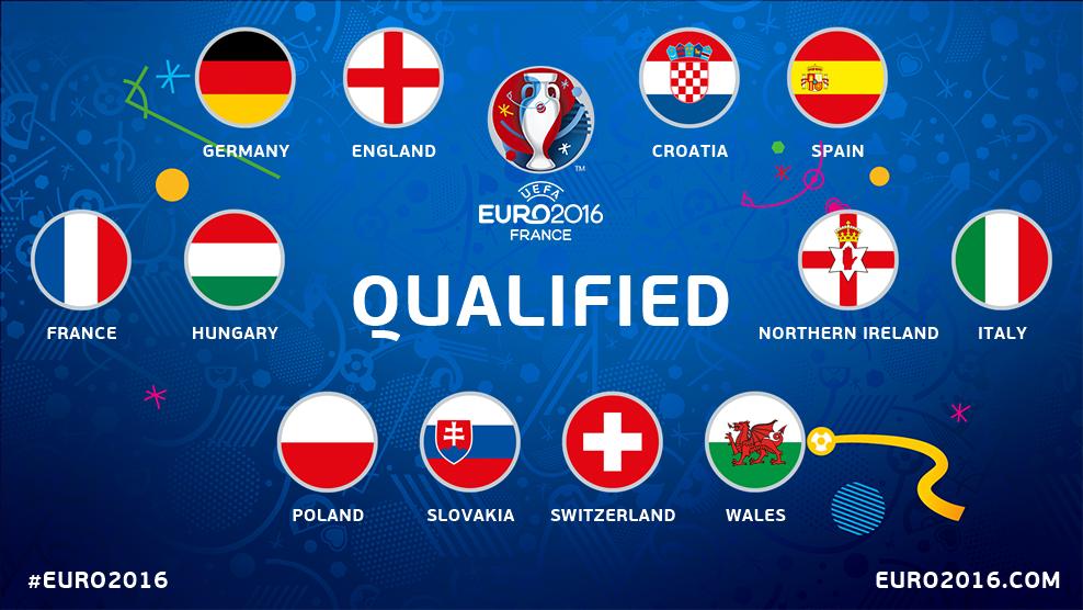 The 12 teams assured of a round of 16 place: #FRA #HUN #GER #ENG #CRO #ESP #NIR #ITA #SUI #POL #SVK #WAL #EURO2016