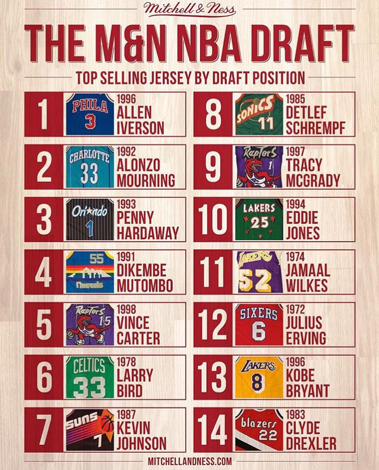 Top selling NBA jersey by draft position via @mitchell_ness. #sportsbiz https://t.co/E58ctC4Kze