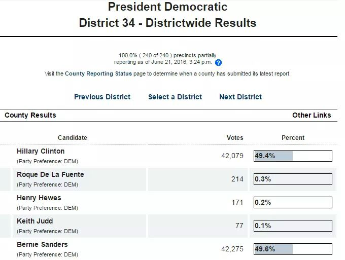 District 34 of #LosAngeles has officially flipped to @BernieSanders. Remember, the #CaliforniaPrimary is not over. https://t.co/dgdtNcJCUX