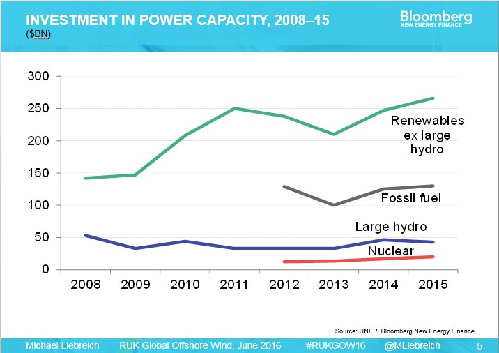 BNEF's Michael Liebreich highlights massive global investment in renewable energy at RenewableUK event #RUKGOW16 https://t.co/p7wC8wbRs7