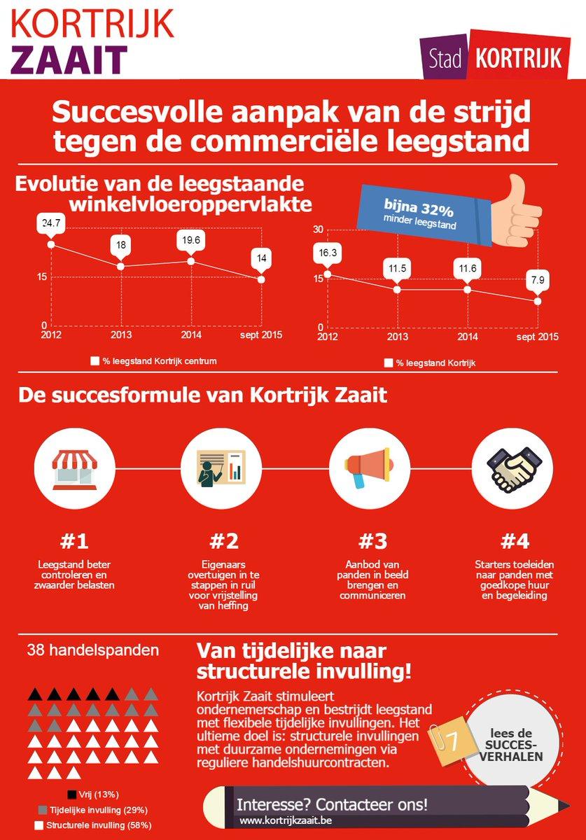 In #Kortrijk daalt de leegstand met 30% o.a. dankzij @KortrijkZaait. Dit zijn de succesingrediënten. @RudolfScherp https://t.co/oGfj7W6qkh