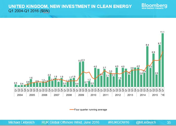"""BNEF's Michael Liebreich """"UK is only European country to increase investment in clean energy year on year"""" #RUKGOW16 https://t.co/llrI3qsVc1"""