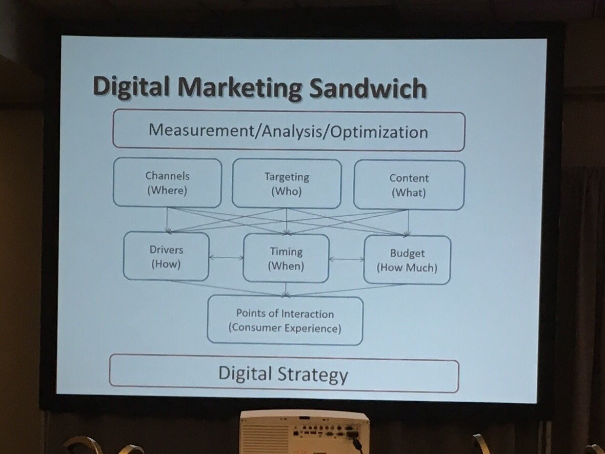 An open-faced sandwich is occasionally okay, but shouldn't be SOP. #emetrics https://t.co/WwsJ36nCoy