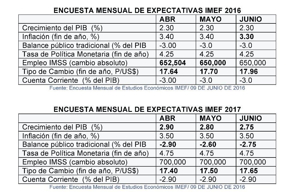Nuevo boletín con las recientes expectativas económicas del IMEF: https://t.co/iYy4neQiyH https://t.co/OEP74XAF7Z